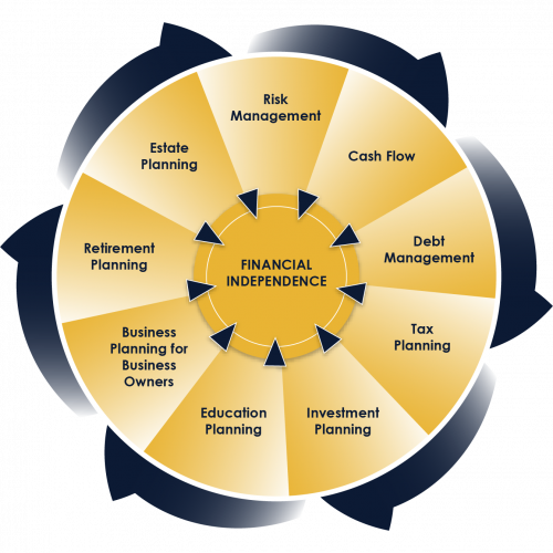 Financial Independence Graphic GFP